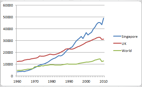 Singapore Economic Outlook