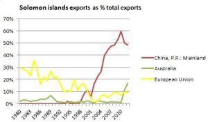 Solomons exports