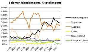 Solomons imports