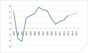 Vanuatu real GDP 2000-2012