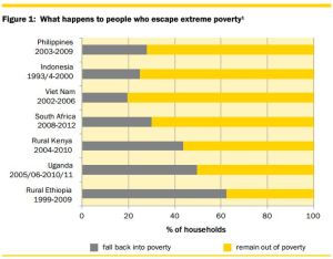 Slipping back - extreme poverty