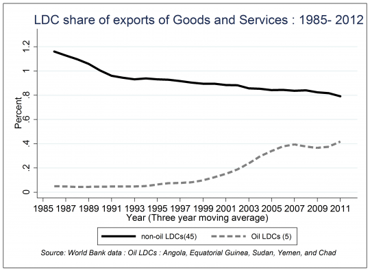 LDC share of exports
