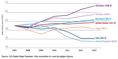 Average real wage index for G20, ILO
