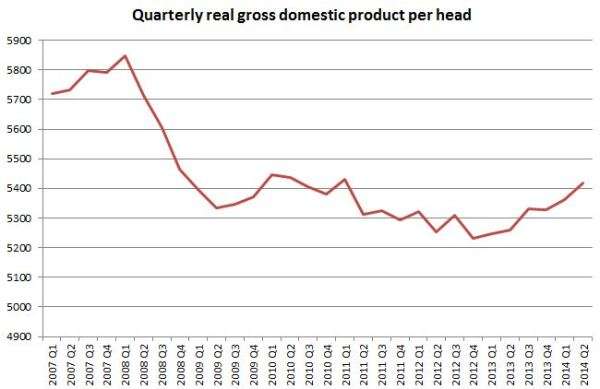 Growth in UK real GDP per capita since crisis