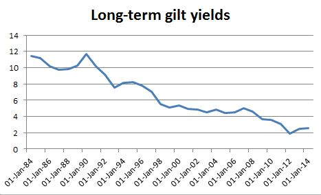 Long-term gilt yields