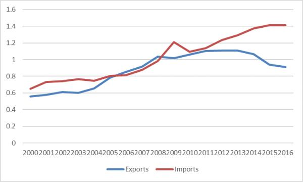 LDC-trade
