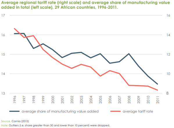 Tariffs-and-manufacturing-LDCs